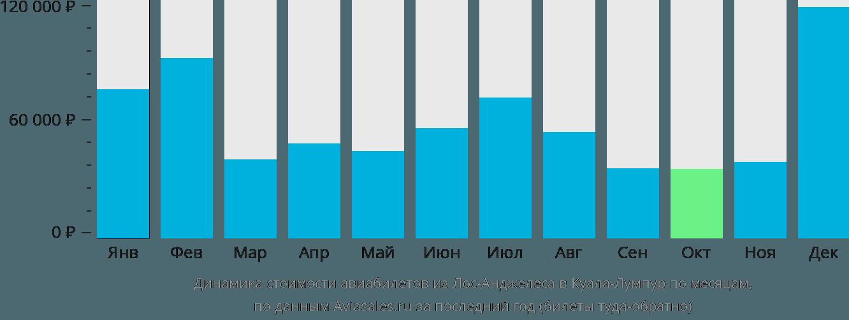 Динамика стоимости авиабилетов из Лос-Анджелеса в Куала-Лумпур по месяцам