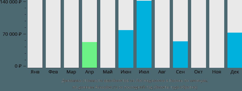 Динамика стоимости авиабилетов из Лос-Анджелеса в Казань по месяцам