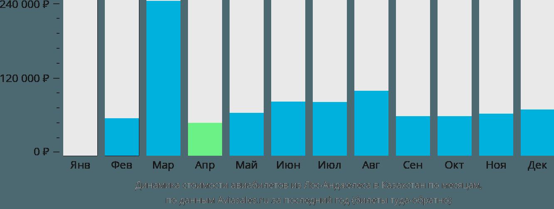Динамика стоимости авиабилетов из Лос-Анджелеса в Казахстан по месяцам