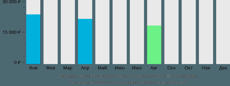 Динамика стоимости авиабилетов из Лос-Анджелеса в Ла-Пас по месяцам