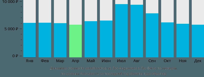 Динамика стоимости авиабилетов из Лос-Анджелеса в Лас-Вегас по месяцам