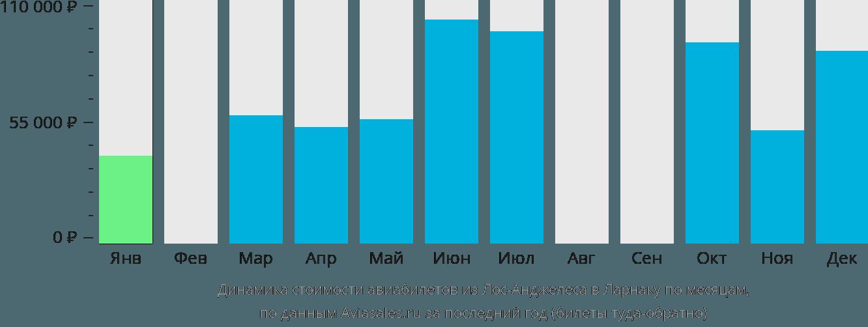 Динамика стоимости авиабилетов из Лос-Анджелеса в Ларнаку по месяцам