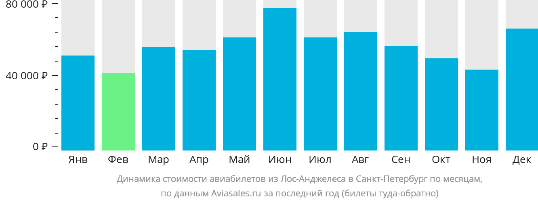 Динамика стоимости авиабилетов из Лос-Анджелеса в Санкт-Петербург по месяцам