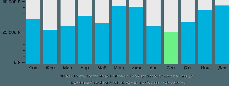 Динамика стоимости авиабилетов из Лос-Анджелеса в Кауаи по месяцам
