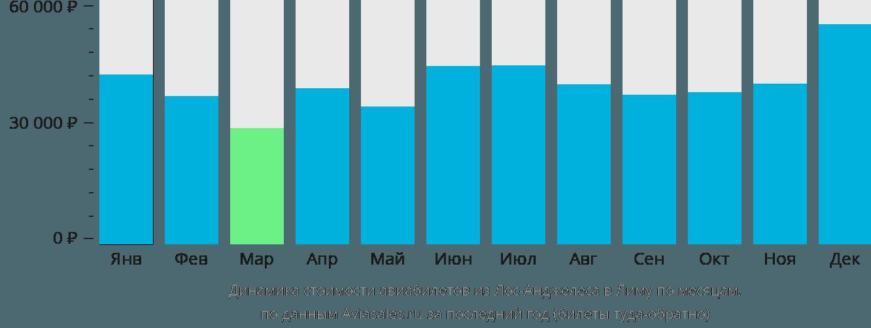 Динамика стоимости авиабилетов из Лос-Анджелеса в Лиму по месяцам