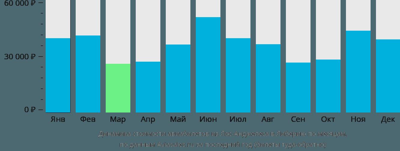 Динамика стоимости авиабилетов из Лос-Анджелеса в Либерию по месяцам