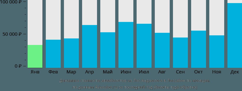 Динамика стоимости авиабилетов из Лос-Анджелеса в Лиссабон по месяцам