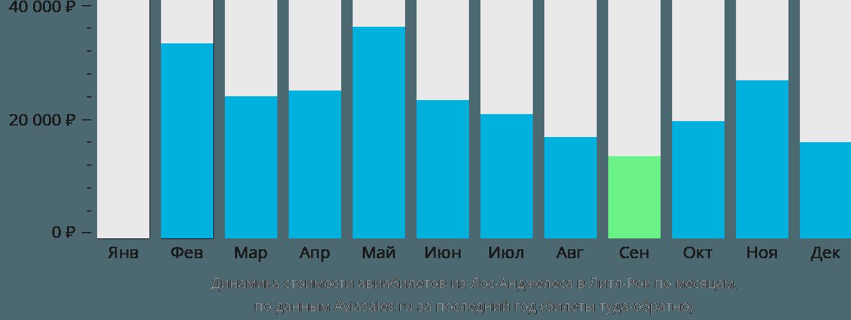 Динамика стоимости авиабилетов из Лос-Анджелеса в Литл-Рок по месяцам