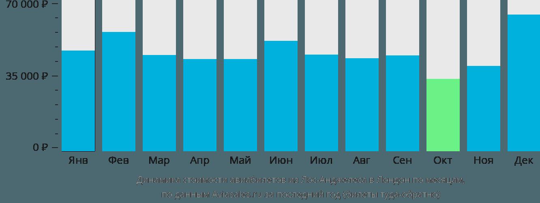 Динамика стоимости авиабилетов из Лос-Анджелеса в Лондон по месяцам