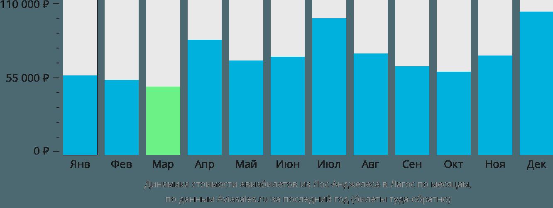 Динамика стоимости авиабилетов из Лос-Анджелеса в Лагос по месяцам