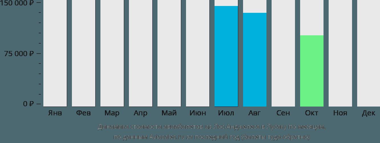 Динамика стоимости авиабилетов из Лос-Анджелеса в Лусаку по месяцам