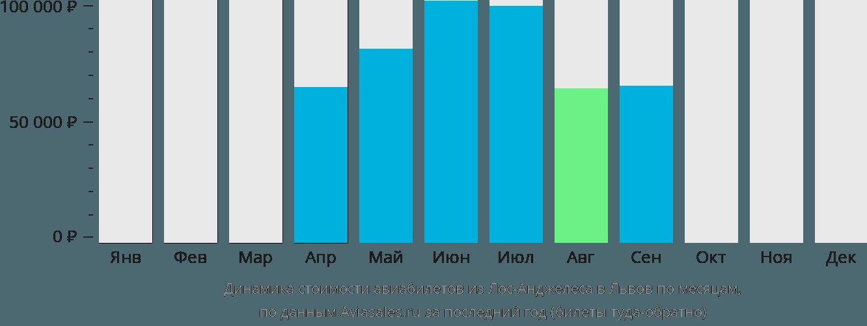 Динамика стоимости авиабилетов из Лос-Анджелеса в Львов по месяцам
