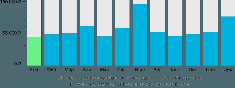 Динамика стоимости авиабилетов из Лос-Анджелеса в Ченнай по месяцам