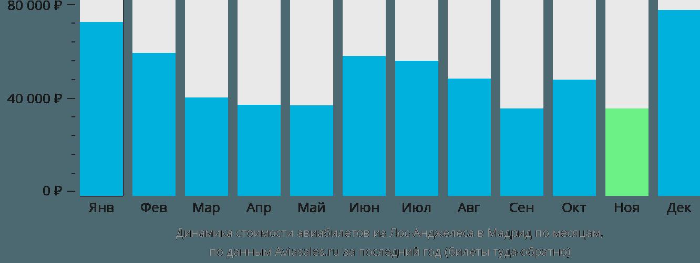 Динамика стоимости авиабилетов из Лос-Анджелеса в Мадрид по месяцам