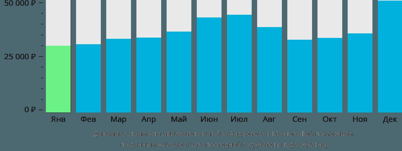 Динамика стоимости авиабилетов из Лос-Анджелеса в Монтего-Бей по месяцам