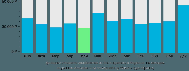 Динамика стоимости авиабилетов из Лос-Анджелеса в Медельин по месяцам