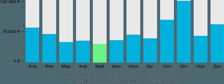 Динамика стоимости авиабилетов из Лос-Анджелеса в Мельбурн по месяцам