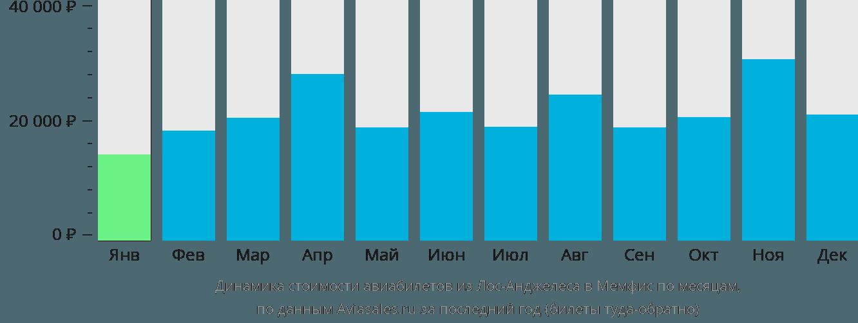 Динамика стоимости авиабилетов из Лос-Анджелеса в Мемфис по месяцам