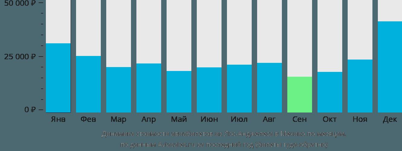 Динамика стоимости авиабилетов из Лос-Анджелеса в Мехико по месяцам