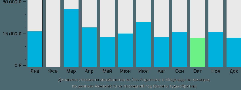 Динамика стоимости авиабилетов из Лос-Анджелеса в Медфорда по месяцам