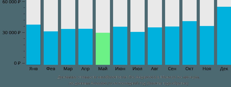 Динамика стоимости авиабилетов из Лос-Анджелеса в Манагуа по месяцам