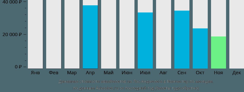 Динамика стоимости авиабилетов из Лос-Анджелеса в Манчестер по месяцам