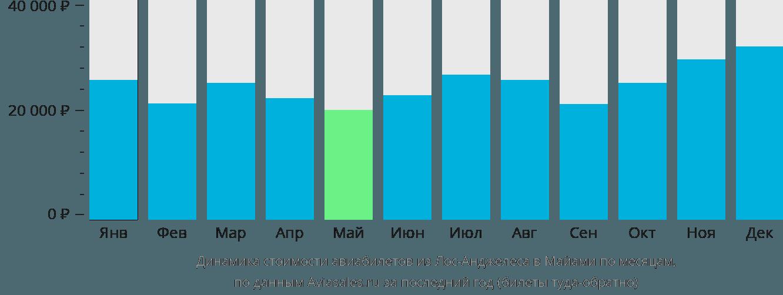 Динамика стоимости авиабилетов из Лос-Анджелеса в Майами по месяцам