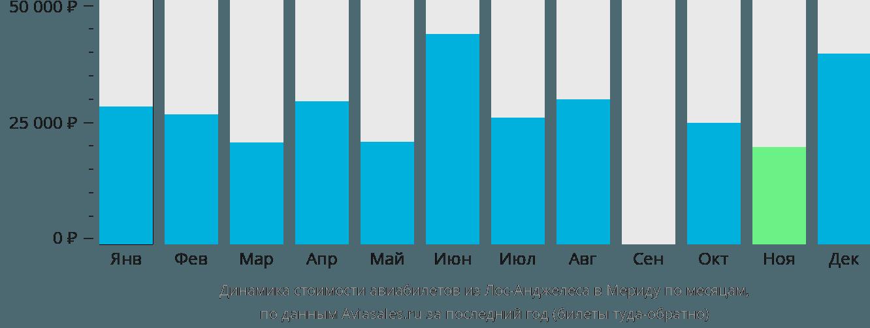 Динамика стоимости авиабилетов из Лос-Анджелеса в Мериду по месяцам