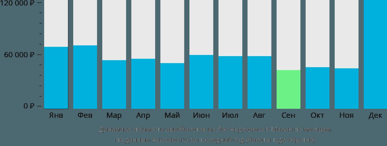 Динамика стоимости авиабилетов из Лос-Анджелеса в Милан по месяцам