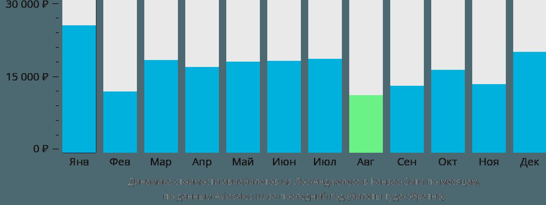 Динамика стоимости авиабилетов из Лос-Анджелеса в Канзас-Сити по месяцам