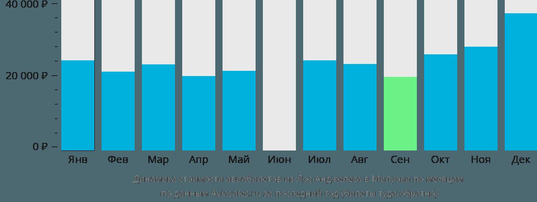 Динамика стоимости авиабилетов из Лос-Анджелеса в Милуоки по месяцам