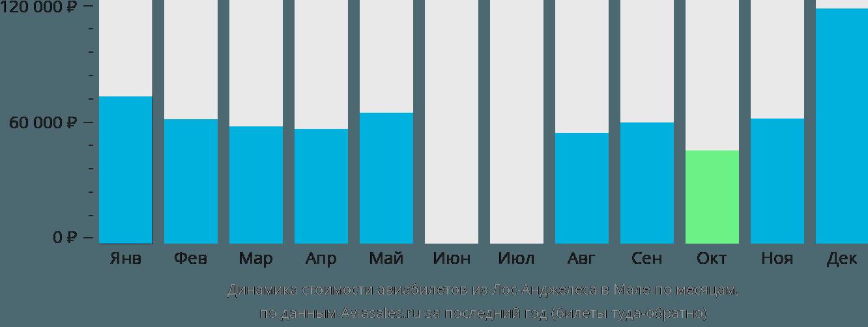 Динамика стоимости авиабилетов из Лос-Анджелеса в Мале по месяцам