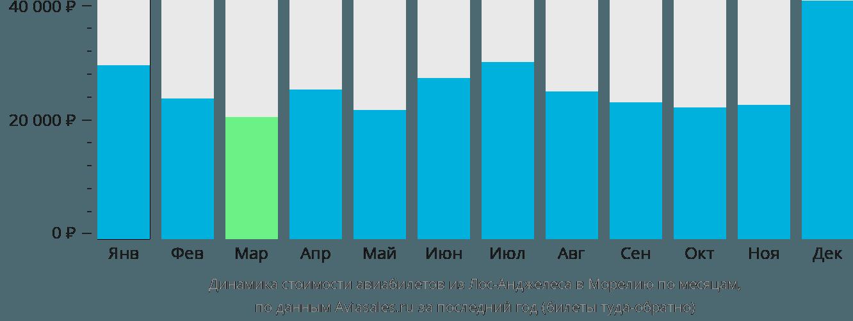 Динамика стоимости авиабилетов из Лос-Анджелеса в Морелию по месяцам