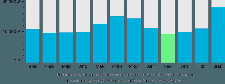 Динамика стоимости авиабилетов из Лос-Анджелеса в Манилу по месяцам