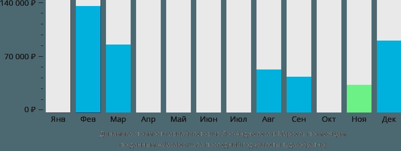 Динамика стоимости авиабилетов из Лос-Анджелеса в Марсель по месяцам
