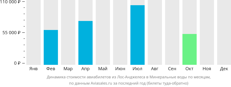 Динамика стоимости авиабилетов из Лос-Анджелеса в Минеральные воды по месяцам