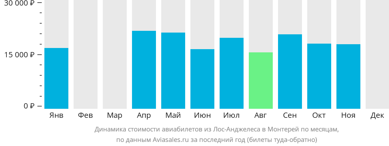Динамика стоимости авиабилетов из Лос-Анджелеса в Монтерей по месяцам