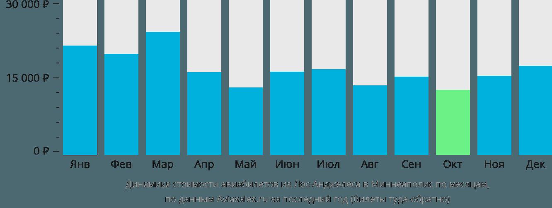 Динамика стоимости авиабилетов из Лос-Анджелеса в Миннеаполис по месяцам