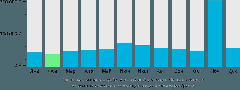 Динамика стоимости авиабилетов из Лос-Анджелеса в Минск по месяцам