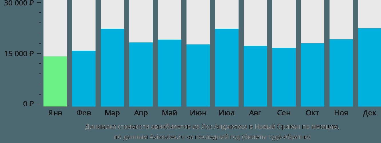 Динамика стоимости авиабилетов из Лос-Анджелеса в Новый Орлеан по месяцам