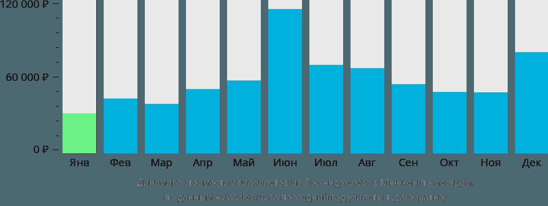 Динамика стоимости авиабилетов из Лос-Анджелеса в Мюнхен по месяцам