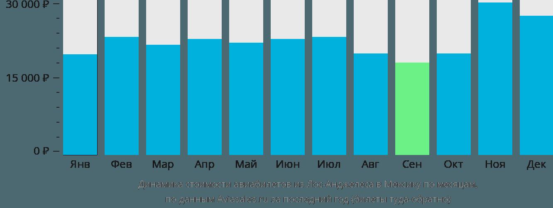 Динамика стоимости авиабилетов из Лос-Анджелеса в Мексику по месяцам