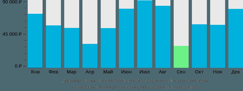 Динамика стоимости авиабилетов из Лос-Анджелеса в Нанди по месяцам