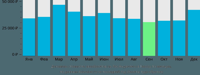 Динамика стоимости авиабилетов из Лос-Анджелеса в Нассау по месяцам