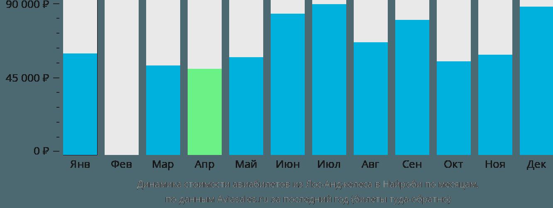 Динамика стоимости авиабилетов из Лос-Анджелеса в Найроби по месяцам
