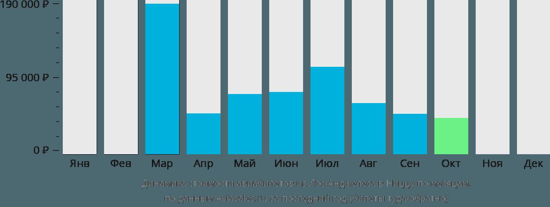 Динамика стоимости авиабилетов из Лос-Анджелеса в Ниццу по месяцам
