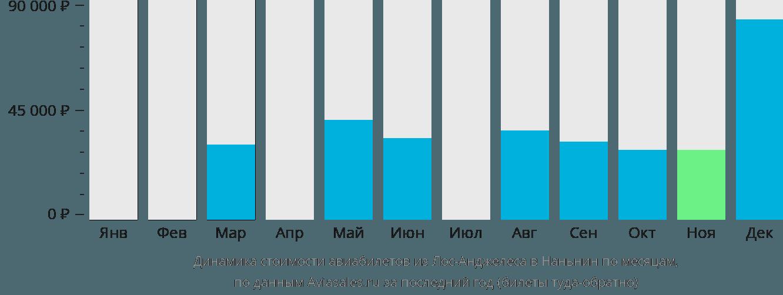 Динамика стоимости авиабилетов из Лос-Анджелеса в Наньнин по месяцам