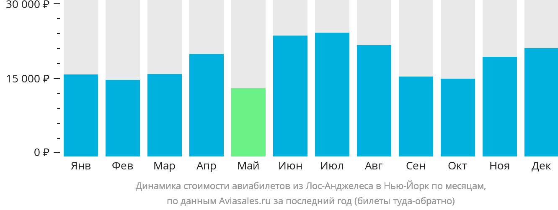 Динамика стоимости авиабилетов из Лос-Анджелеса в Нью-Йорк по месяцам