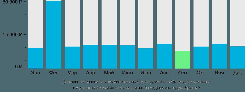 Динамика стоимости авиабилетов из Лос-Анджелеса в Окленд по месяцам