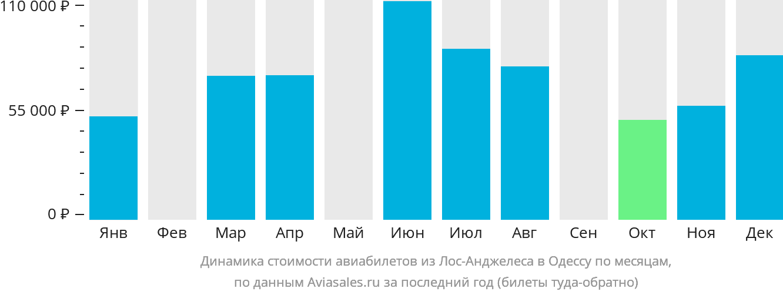 Динамика стоимости авиабилетов из Лос-Анджелеса в Одессу по месяцам